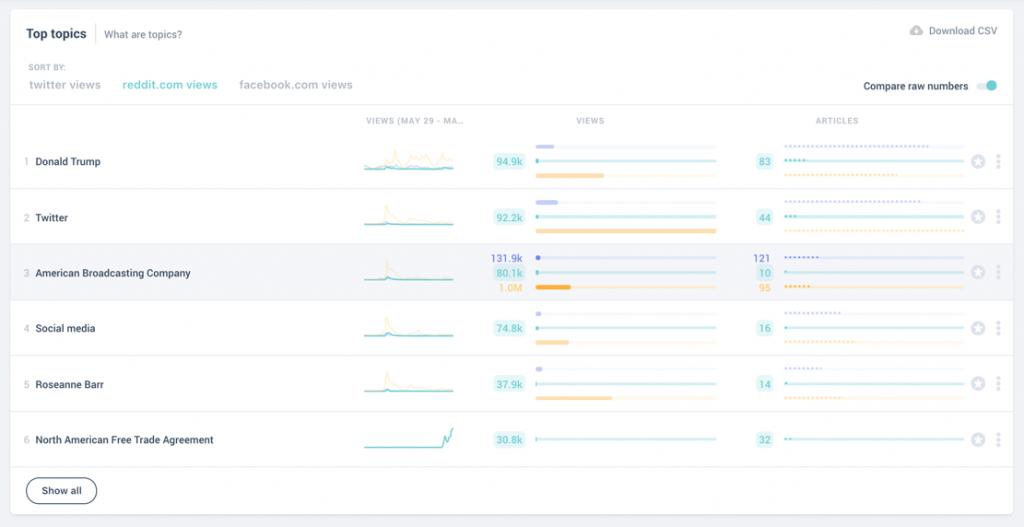 compare-referral-traffic