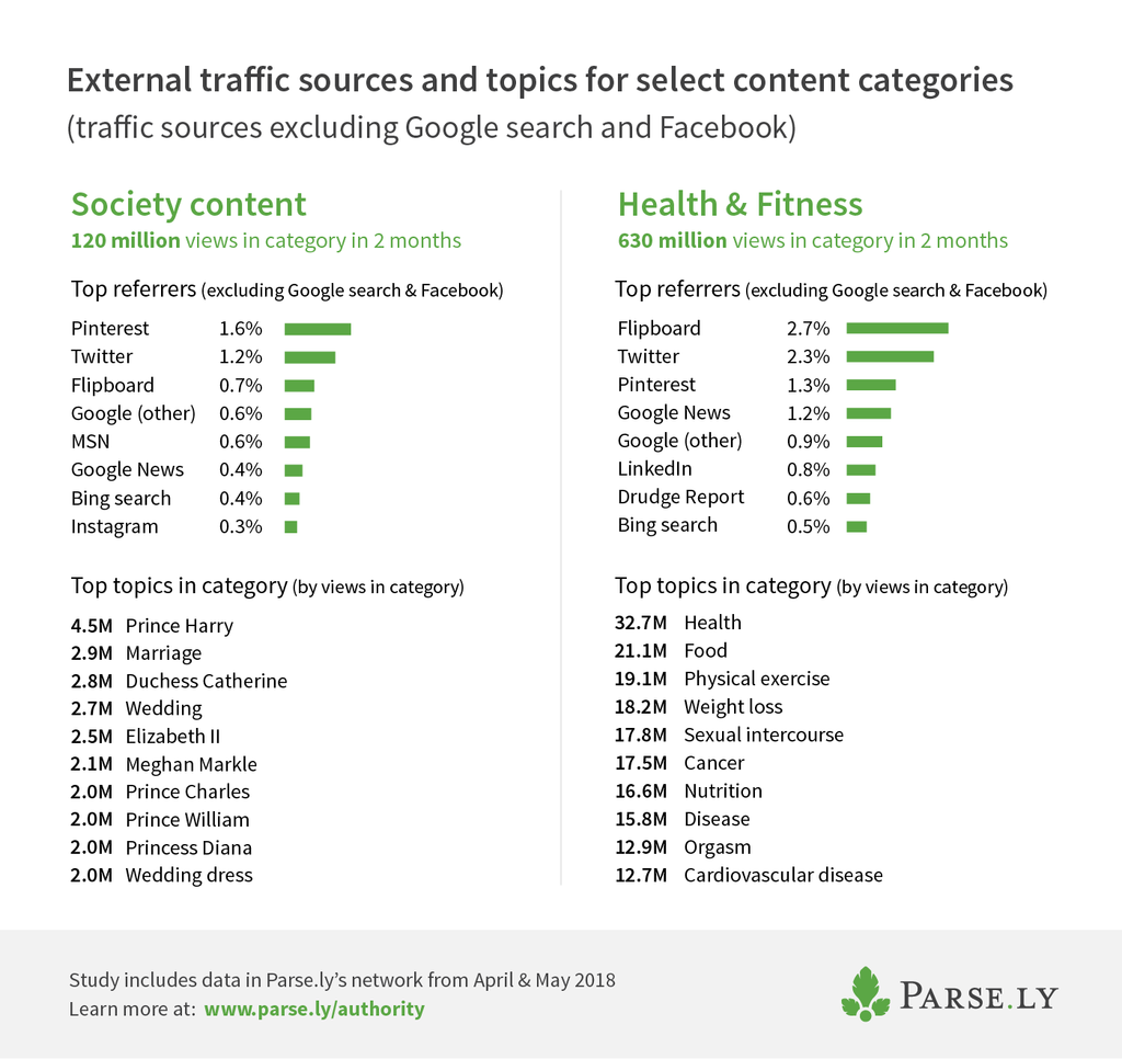 referrer to Health & Fitness and Society articles