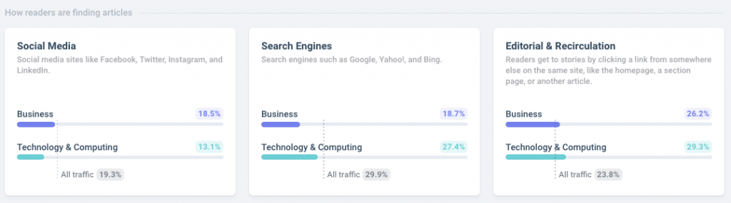 how readers find Business and Technology articles