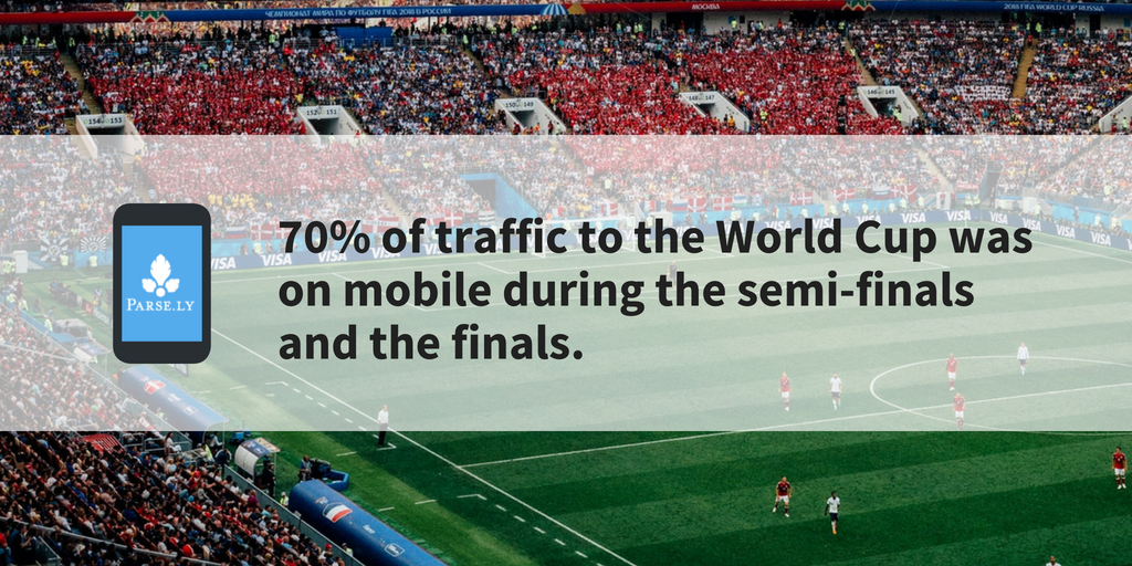 mobile stats for World Cup attention
