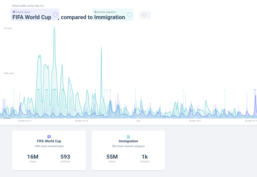 World Cup and immigration attention