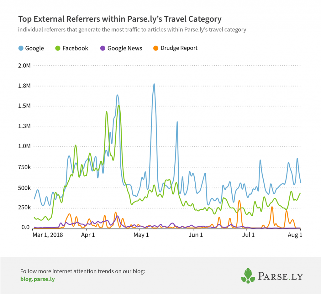 top external referrers to travel