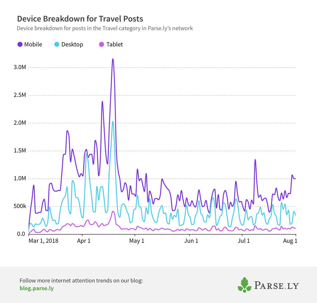 mobile to desktop