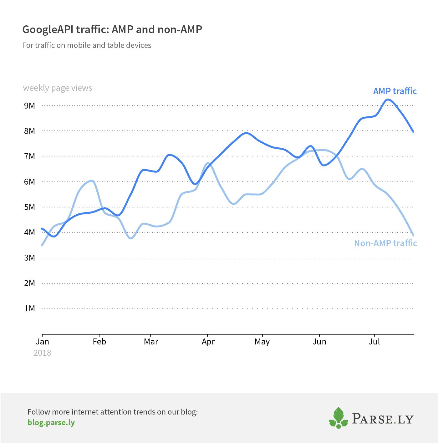 AMP and non-AMP Googleapi traffic