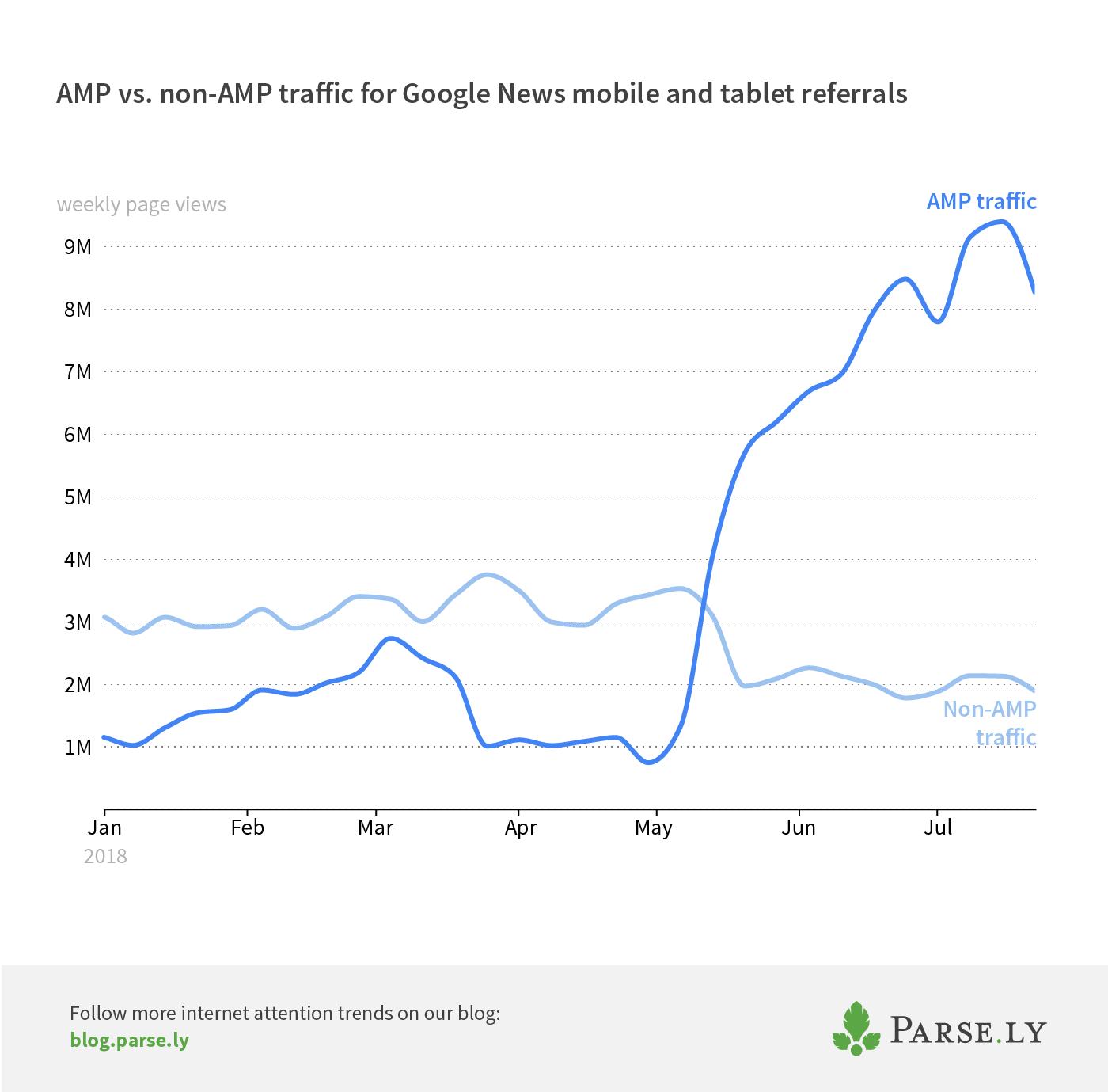Google News AMP vs. non-AMP traffic