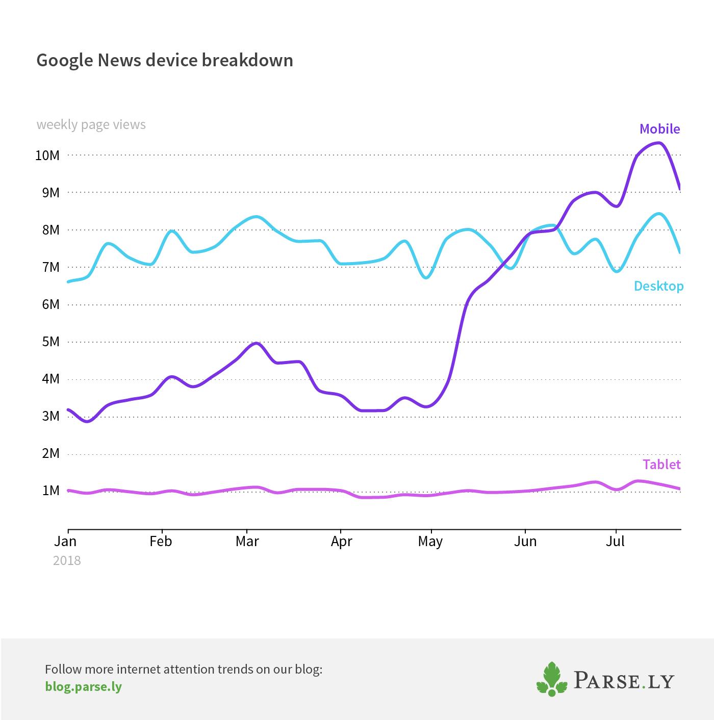 Google News device breakdown