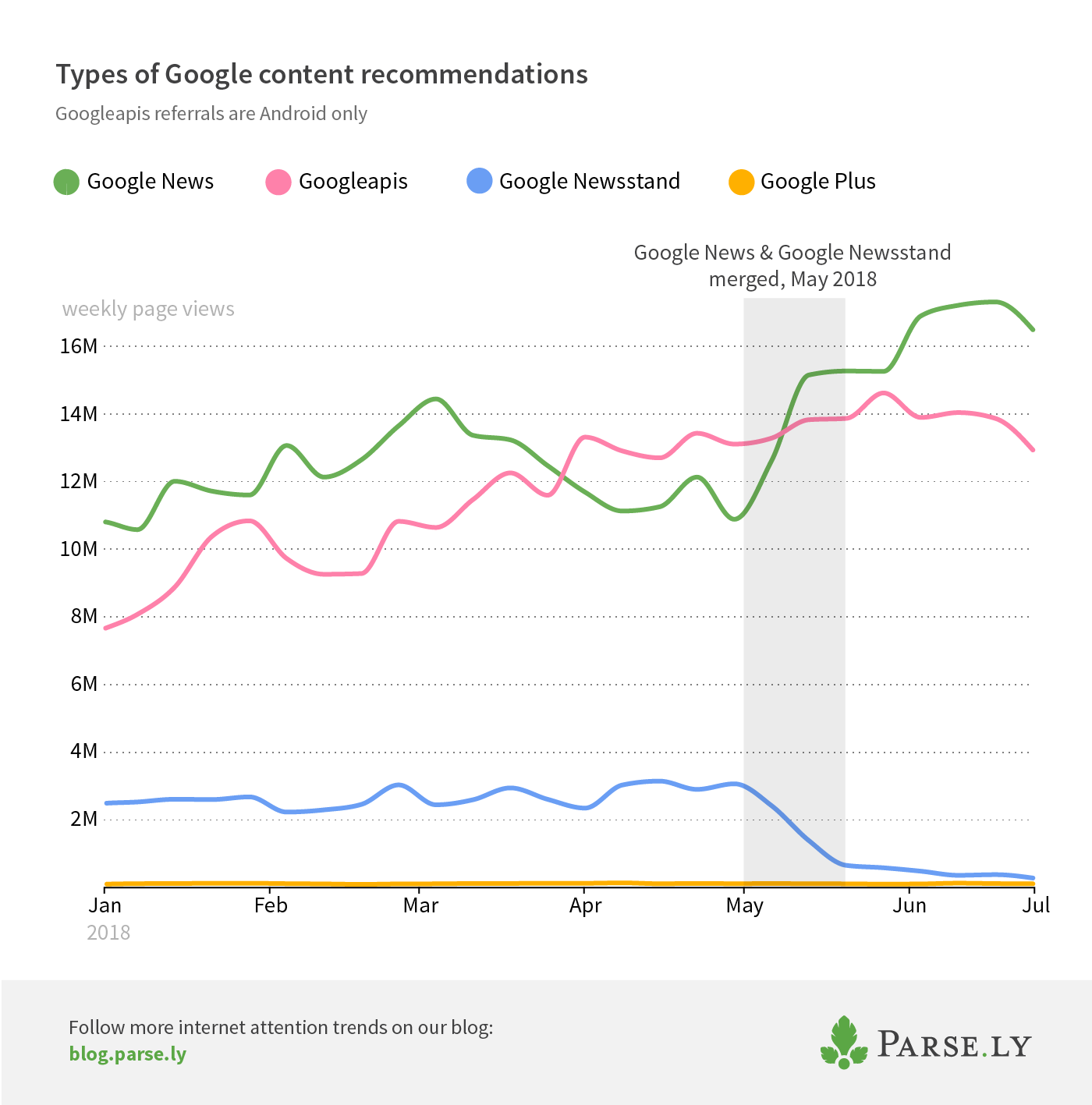 Google referrers