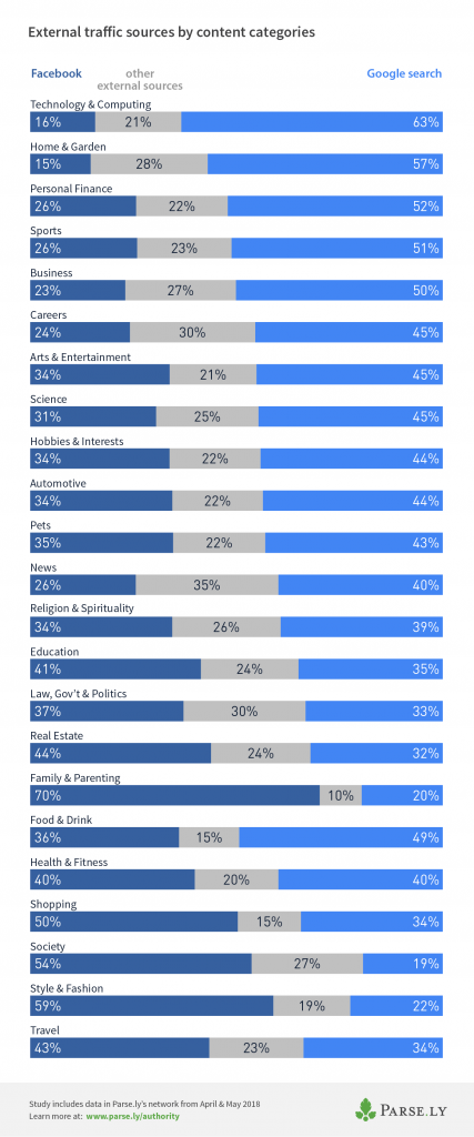 2018 referral traffic by content category