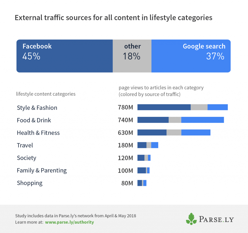 lifestyle categories referral traffic