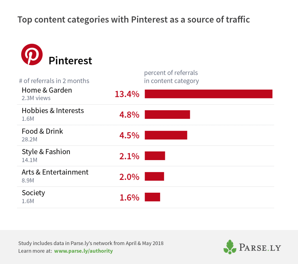 Pinterest top categories