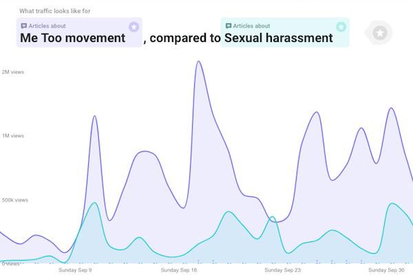 #MeToo attention data