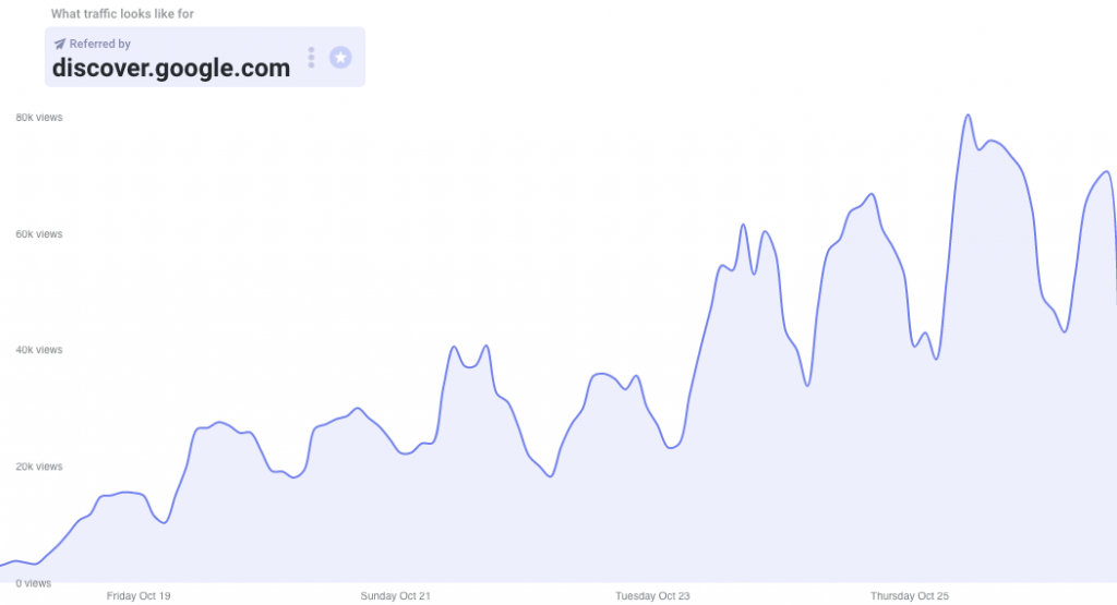 traffic from Google Discover