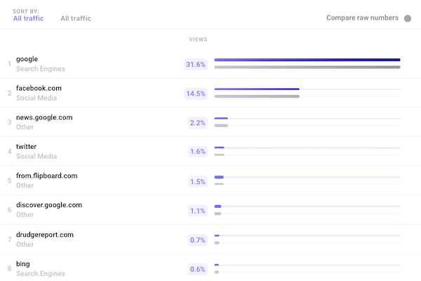 Top ten external traffic referral sources of November 2018 | Parse ly