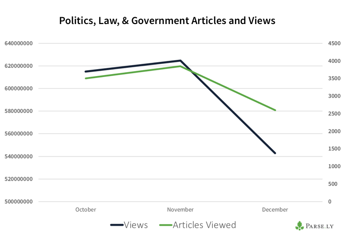 views and articles on politics