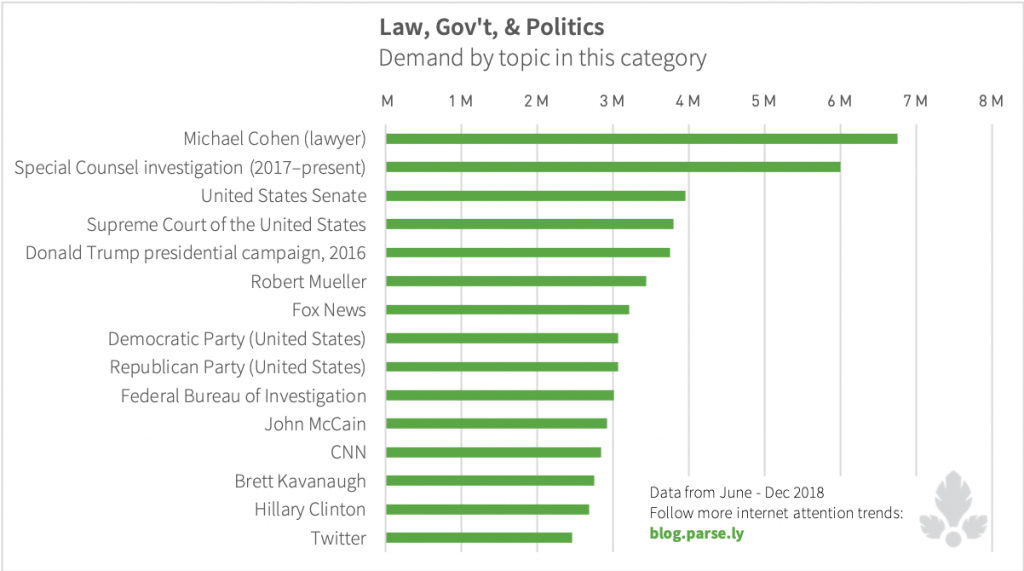 Demand for law, government, and politics articles