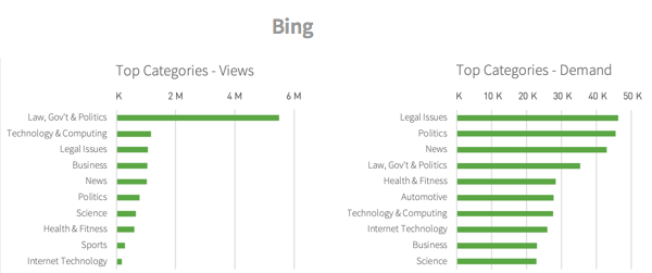 Categories viewed from Bing Search referrals