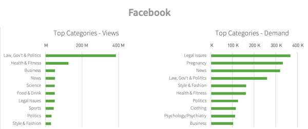 Categories viewed from Facebook referrals