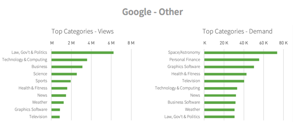 Categories viewed from Google - Other referrals