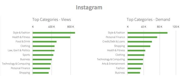 Categories viewed from Instagram referrals