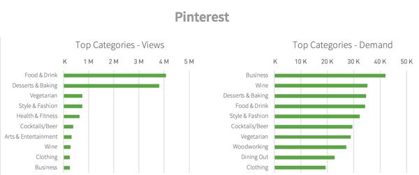 Categories viewed from Pinterest referrals