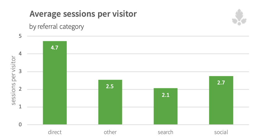 Sessions-per-visitor-by-referral-source