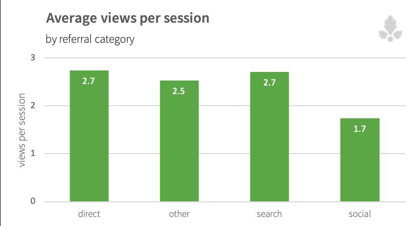 Avg-views-per-session