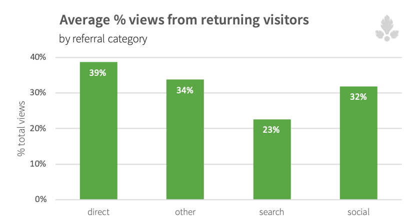 views_ret_visitors_by_category