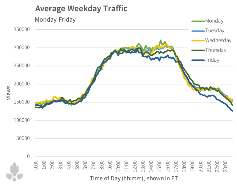 avg_ATTENTION_weekday