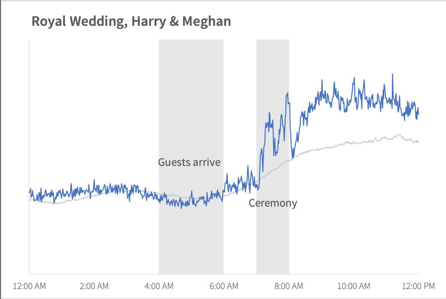 online_attention_royal_wedding