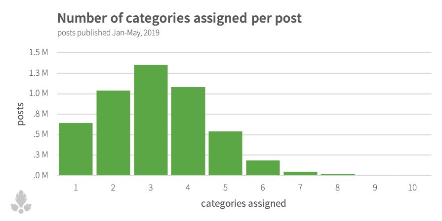 category-histogram