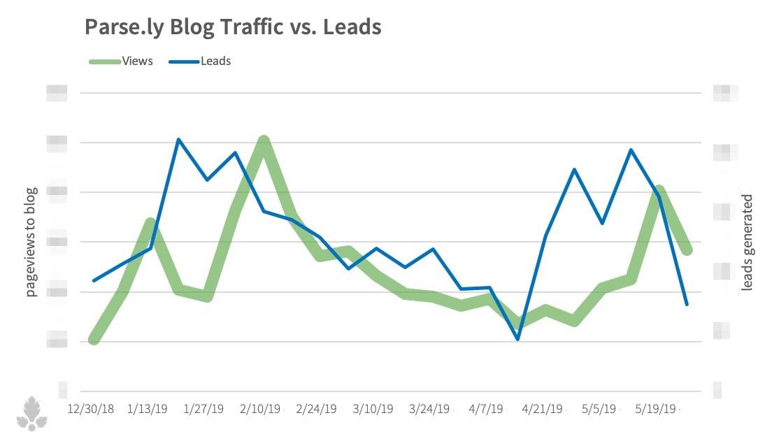 leads-vs-views-obs