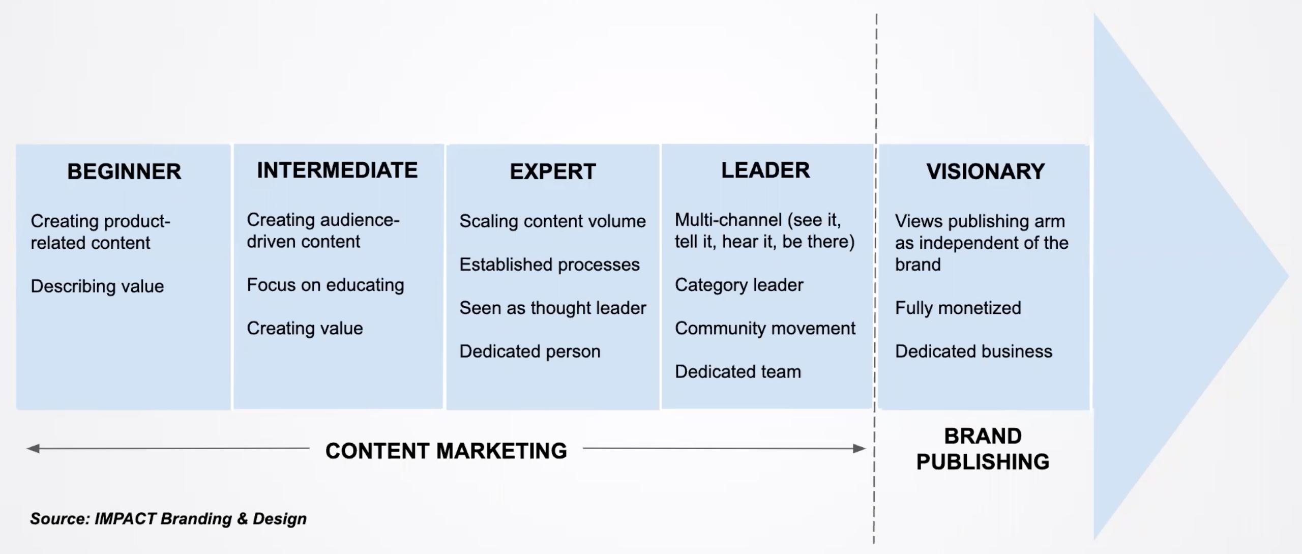 content-marketing-vision