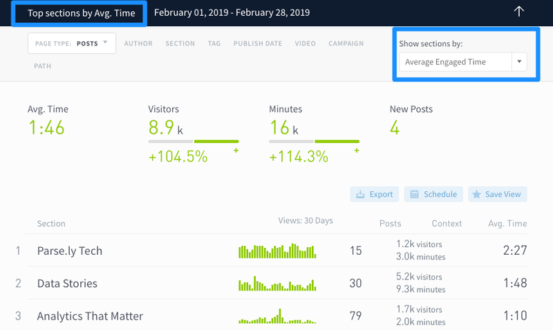 Parse.ly Dashboard Sections Screenshot