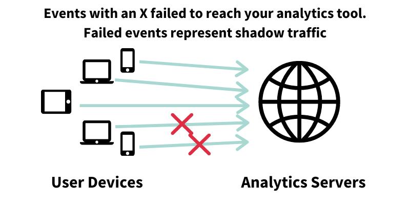 Shadow Traffic Diagram